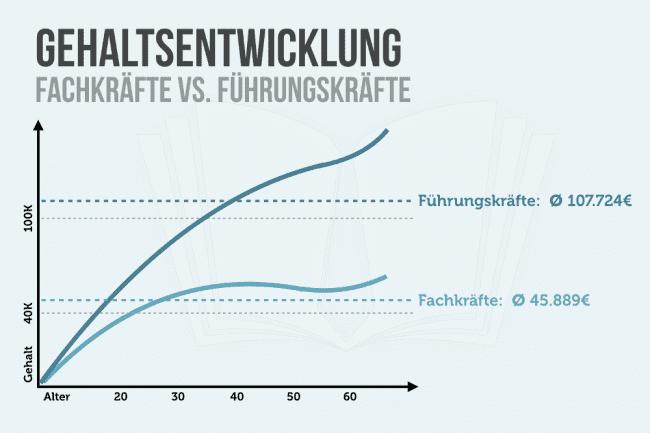 Gehaltsentwicklung Fachkraefte Fuehrungskraefte Steigendes Gehalt Grafik