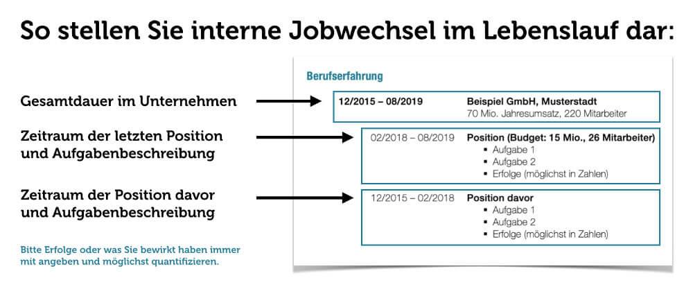Lebenslauf Interne Jobwechsel Darstellen Grafik