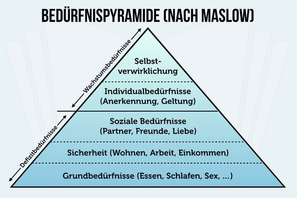 Motivation Beduerfnispyramide Maslow Grafik