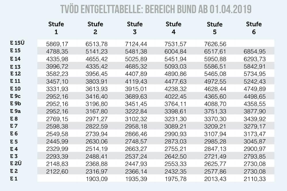 Tarifvertrag Banken 2020