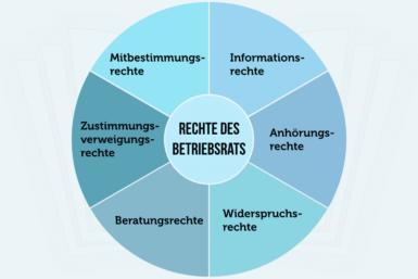 Betriebsrat: Gründung, Aufgaben und Rechte