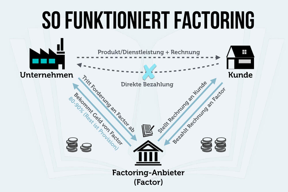 Factoring Funktionsweise Ablauf Definition Grafik