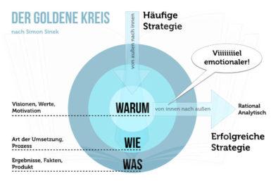 Der goldene Kreis: Erfolgreiche Menschen sagen WARUM