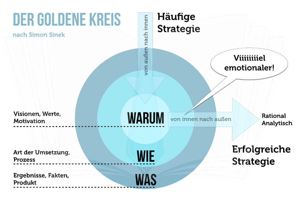 Golden Circle Deutsch