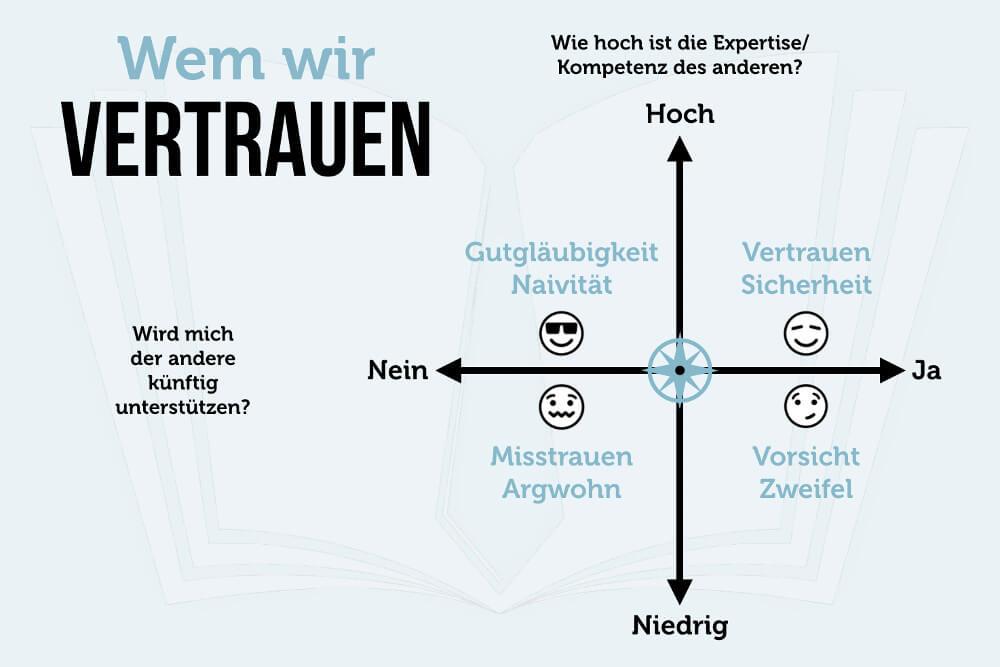 Vertrauen Kompass Quadranten Grafik