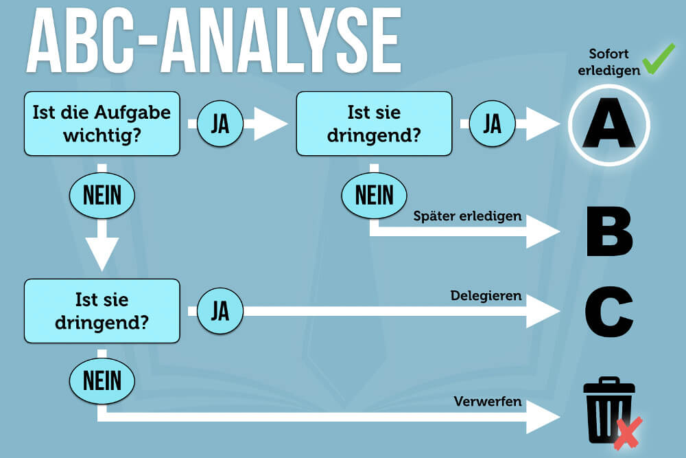 Abc Analyse Methode Flussdiagramm Funktionsweise Bedeutung. Grafik