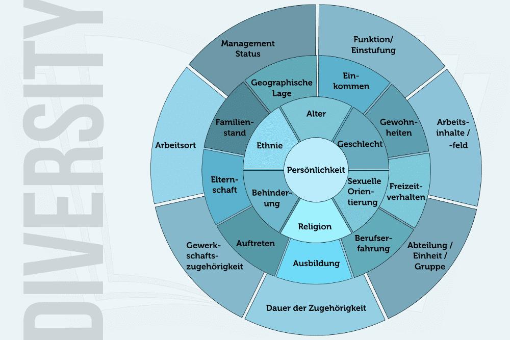 Diversity Dimensionen Grafik