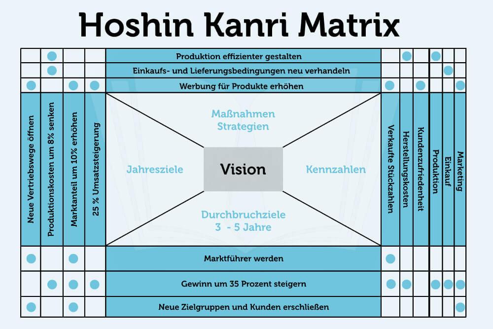 Hoshin Kanri Matrix Vorlage Beispiel Grafik