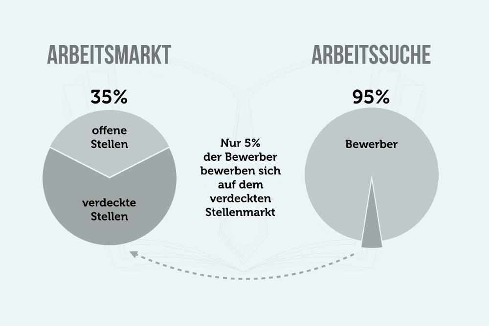 Jobboerse Job Finden Verdeckter Stellenmarkt Grafik
