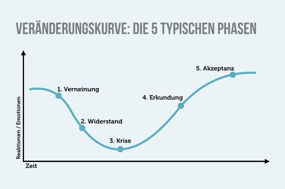 Loslassen Veraenderungskurve 5 Phasen
