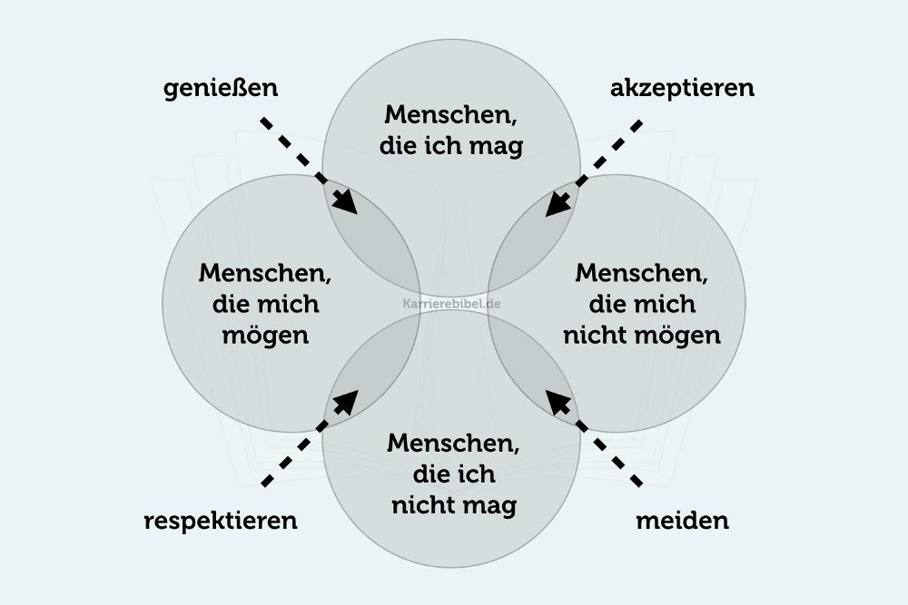 646aaf3a99d709 Wahre Freunde: Wer gehört wirklich dazu? | karrierebibel.de