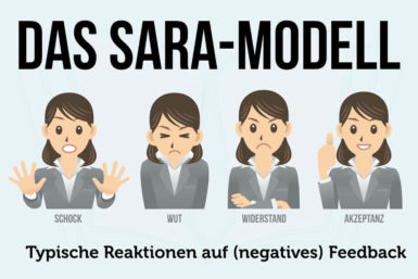 SARA Modell: 4 typische Feedback-Reaktionen