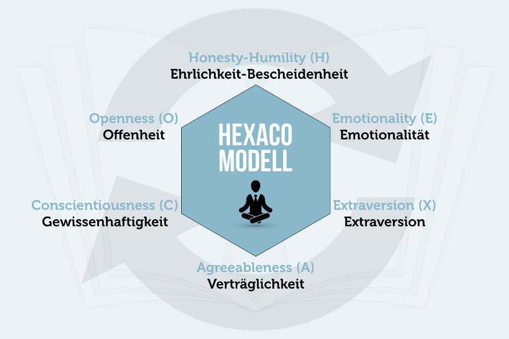 Hexaco Modell Persoenlichkeit Big Five 6 Statt 5 Eigenschaften Grafik
