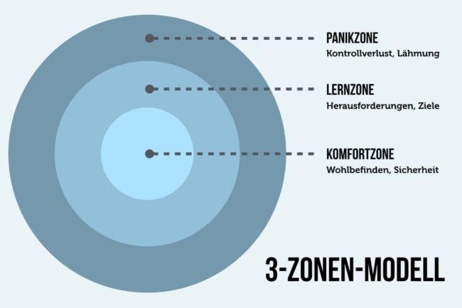 3-Zonen-Modell: So verlassen Sie Ihre Komfortzone