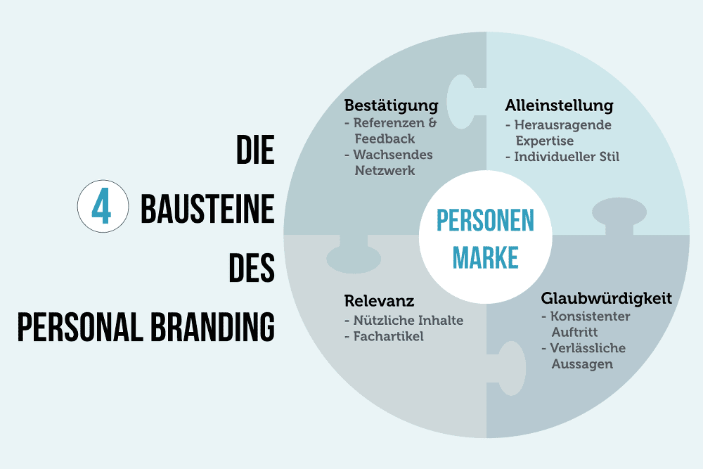 Egomarketing Personal Branding Canvas Bausteine
