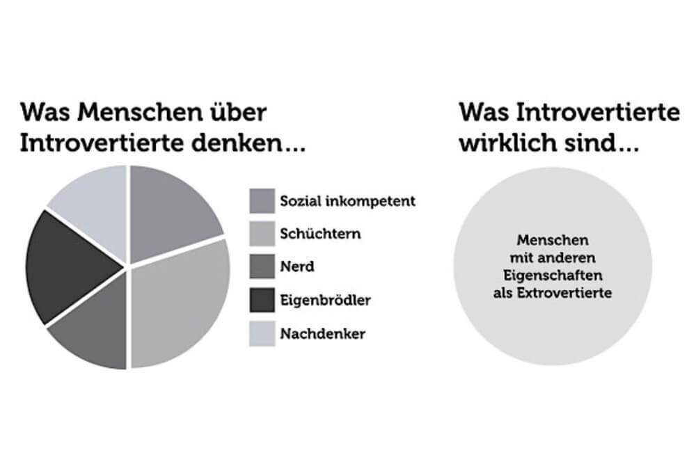 Introvertiert Psychologie Grafik 01