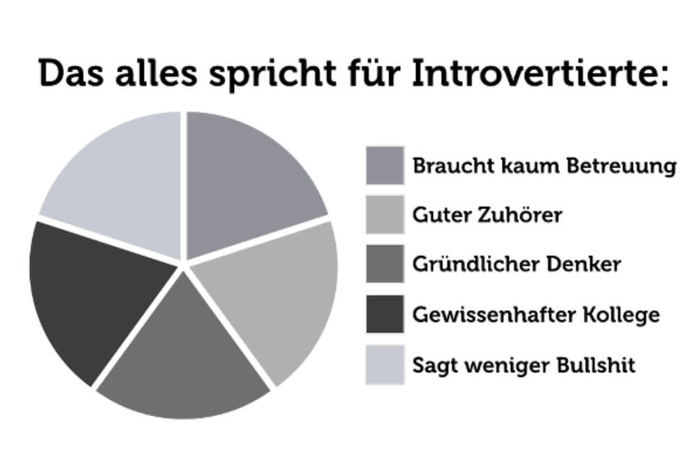 Introvertiert Psychologie Grafik 09