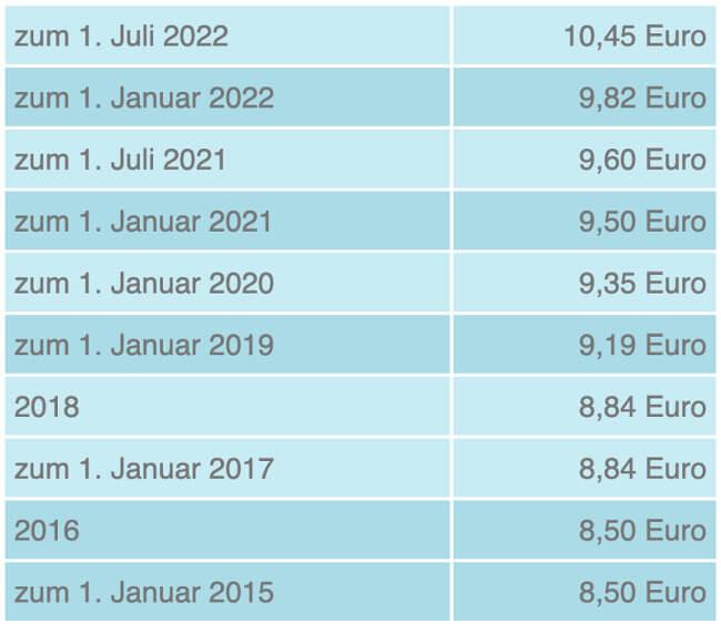Mindestlohn 2021 Mv
