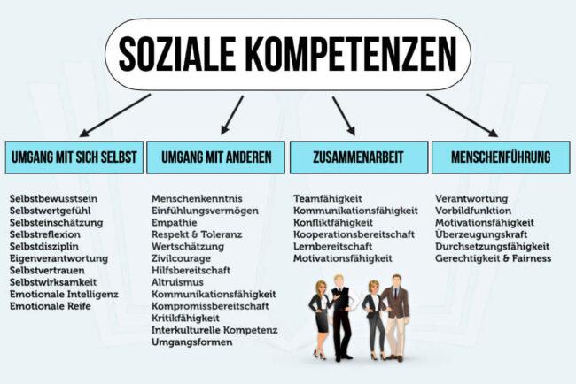 Soziale Kompetenz Beispiele Welche Soft Skills Wichtig Sind