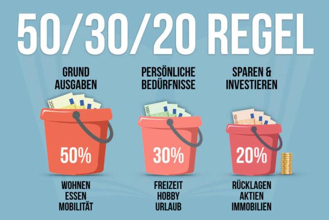 50-30-20-Regel: Clever Geld sparen und Kapital aufbauen