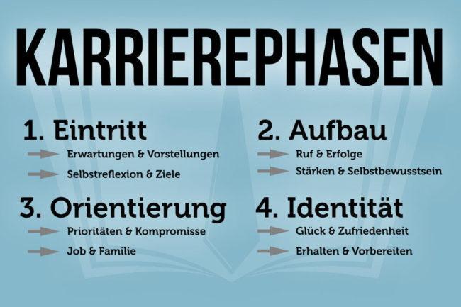 Karrierephasen: 4 Phasen, die jeder durchläuft