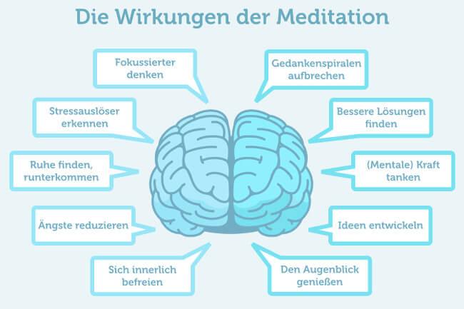 Meditation Wirkung Achtsamkeit Anfaenger