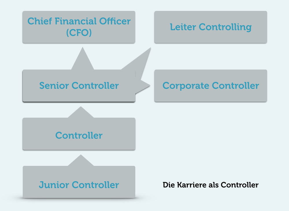 Berufsbild-Controller-Karriere-Entwicklung-chancen-Moeglichkeiten