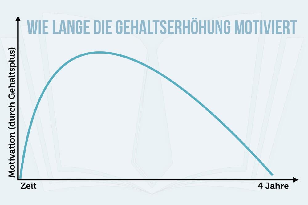 Motivation Gehaltserhoehung 4 Jahre Infografik
