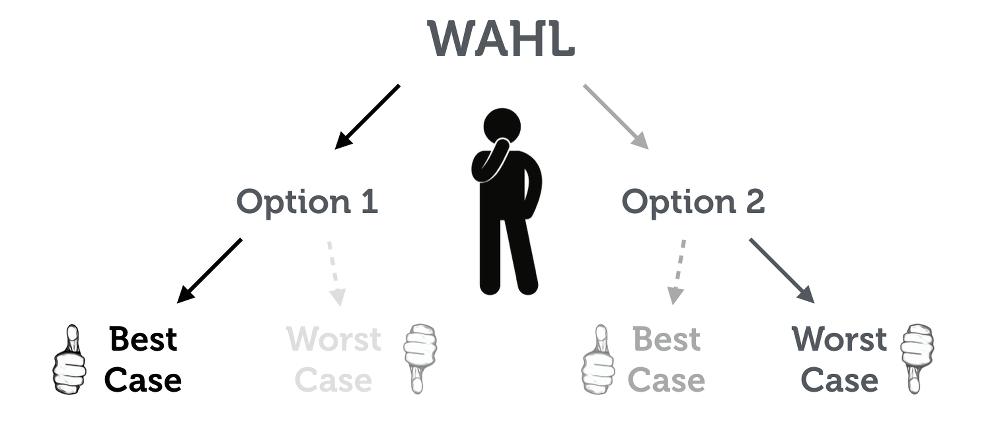 Entscheidungen Treffen Methode Best Case Worst Case Analyse