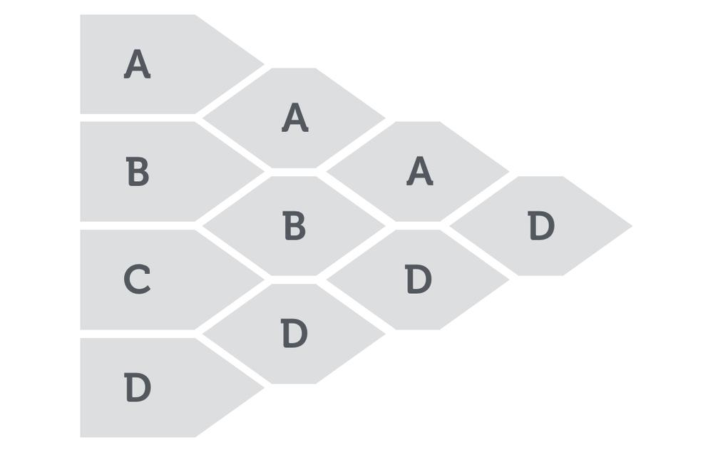 Entscheidungen Treffen Methode Entscheidungsbaum