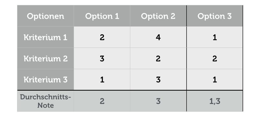 Entscheidungen Treffen Methode Entscheidungsmatrix