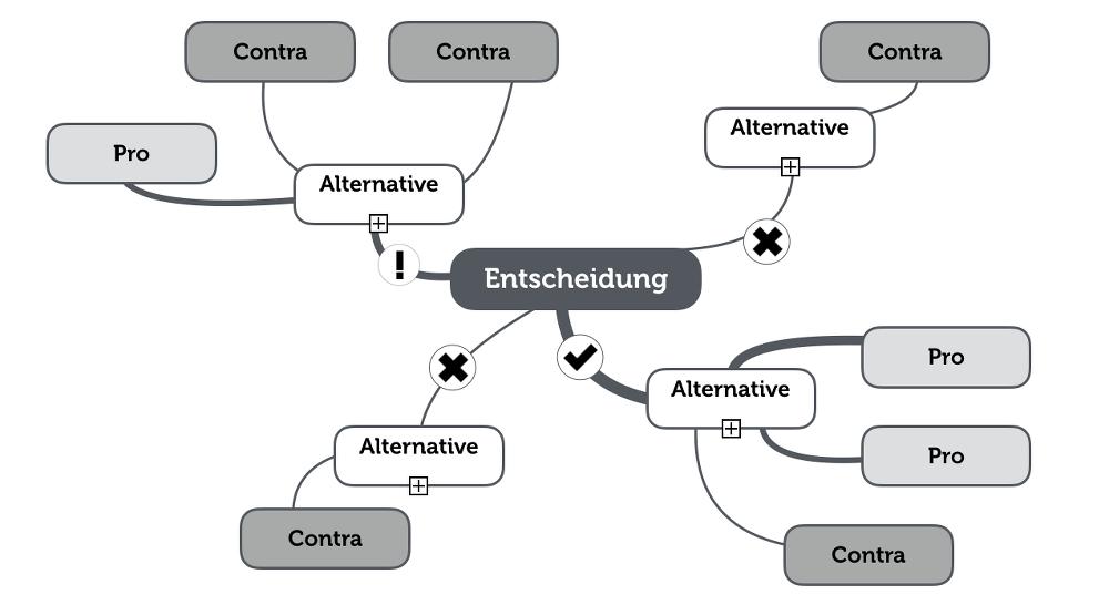 Entscheidungen Treffen Methode Mindmap