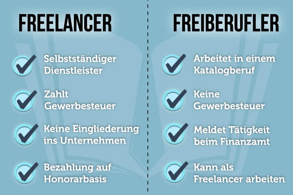 Freelancer Definition Jobs Plattformen Unterschied Abgrenzung Deutsch Bedeutung Freier Mitarbeiter