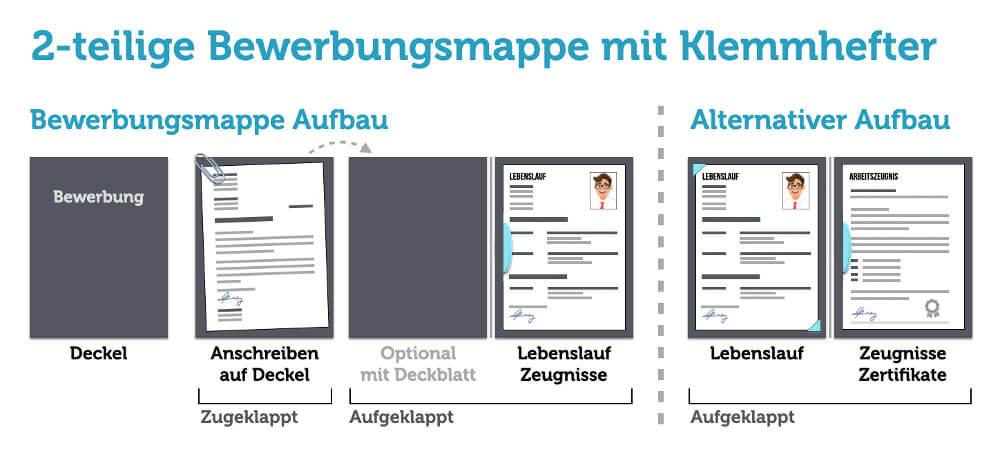 Bewerbungsmappe Aufbau Reihenfolge Der Bewerbungsunterlagen