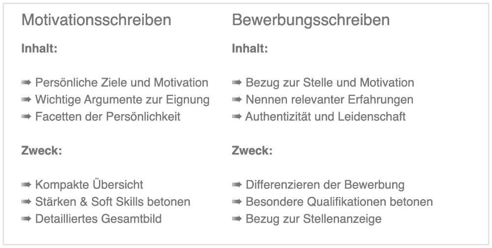 Motivationsschreiben Aufbau Tipps Und Mustervorlagen