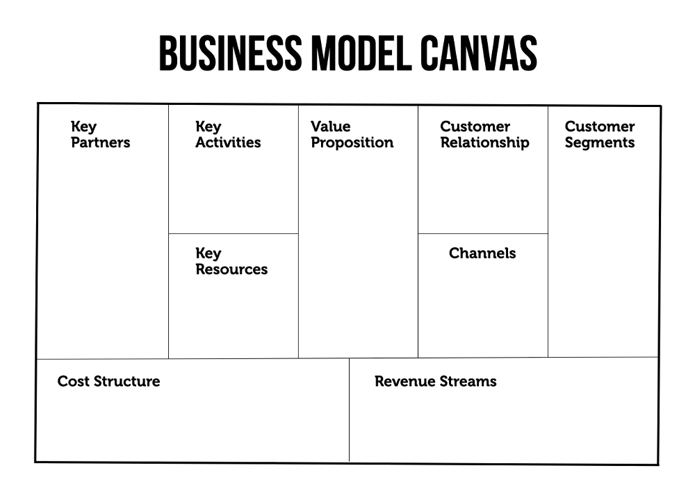 Business Model Canvas Startingup Das Grundermagazin 3
