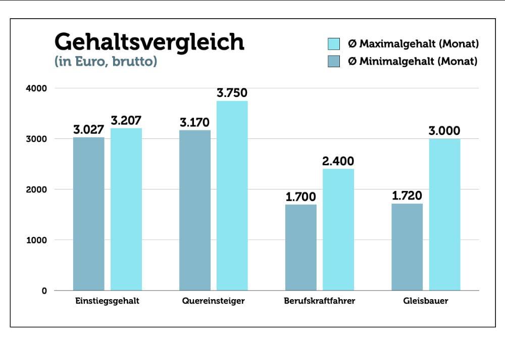 binäres handeln erfahrungen verdienst lokführer deutsche bahn 2021