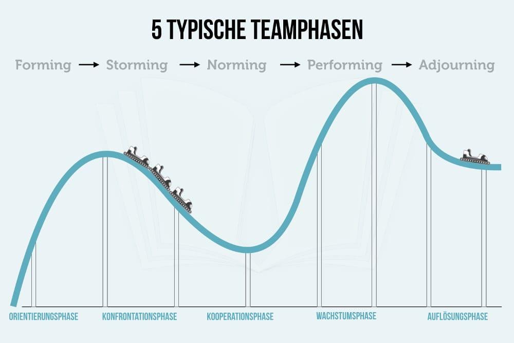 teambuilding kennenlernen fragen)