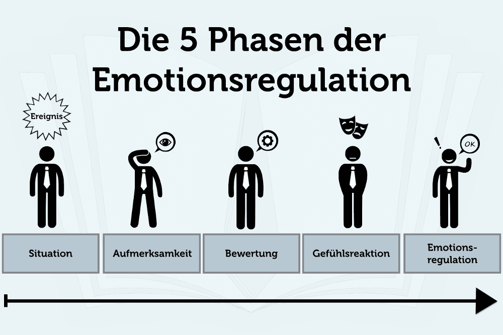Emotionsregulation 5 Phasen Grafik