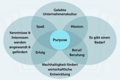 Purpose bestimmen: Was treibt Unternehmen an?
